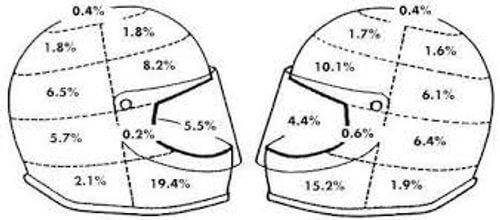 安全帽撞擊機率分布圖