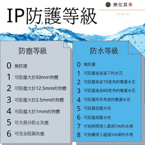IP防護等級
