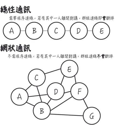線性通訊與網狀通訊差異